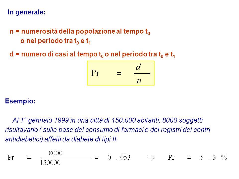 In generale: n = numerosità della popolazione al tempo t 0 o nel periodo tra t 0 e t 1 d = numero di casi al tempo t 0 o nel periodo tra t 0 e t 1 Ese