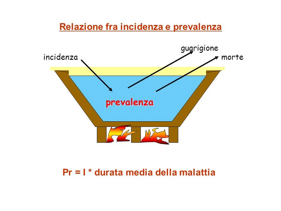 Relazione fra incidenza e prevalenza incidenza guarigione morte prevalenza Pr = I * durata media della malattia
