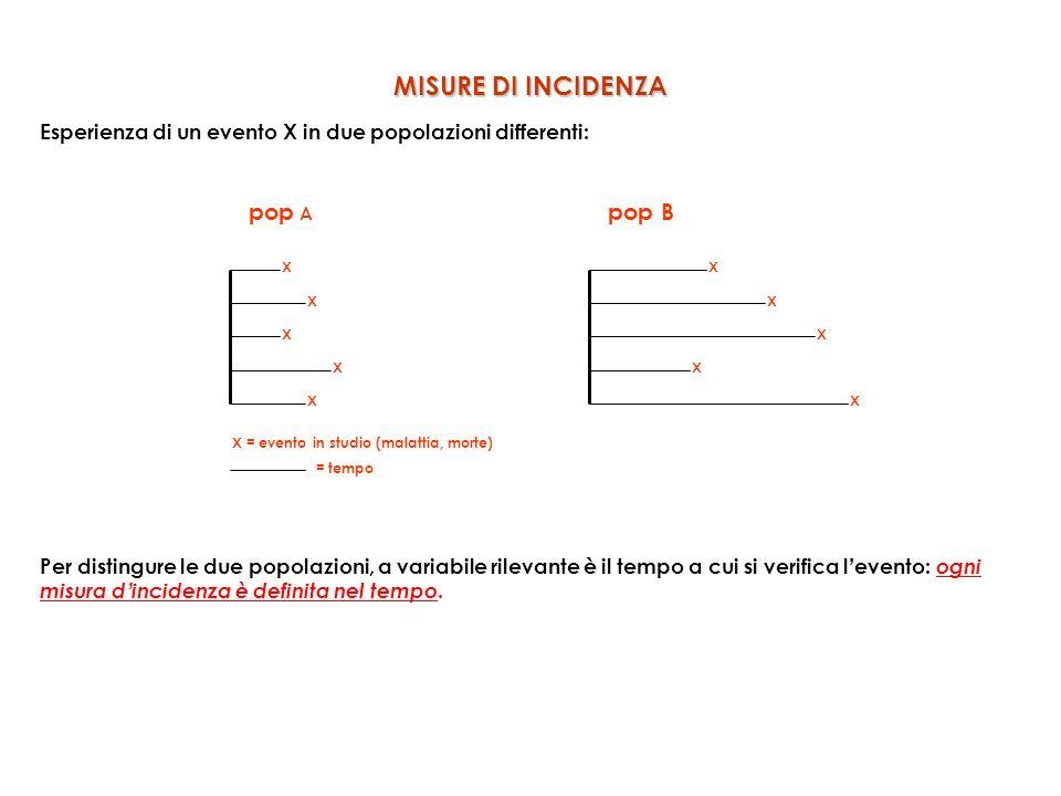 MISURE DI INCIDENZA Esperienza di un evento X in due popolazioni differenti: pop A pop B X X X X XX X X X X X = evento in studio (malattia, morte) = tempo Per distingure le due popolazioni, a variabile rilevante è il tempo a cui si verifica l evento: ogni misura d incidenza è definita nel tempo.