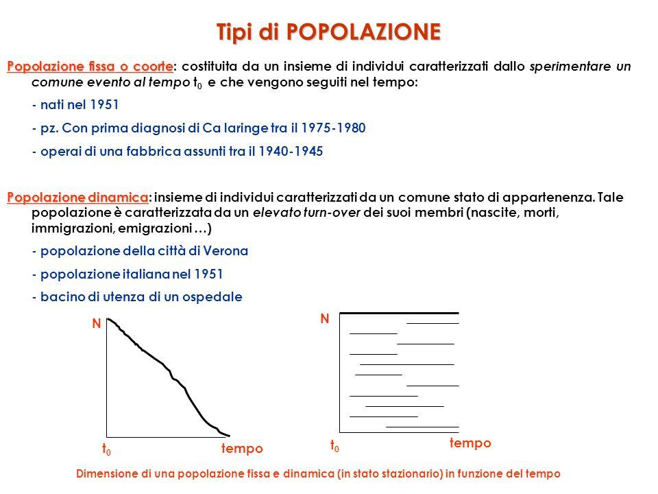 Tipi di POPOLAZIONE Popolazione fissa o coorte Popolazione fissa o coorte: costituita da un insieme di individui caratterizzati dallo sperimentare un comune evento al tempo t 0 e che vengono seguiti nel tempo: - nati nel 1951 - pz.