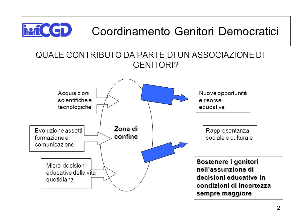 2 QUALE CONTRIBUTO DA PARTE DI UNASSOCIAZIONE DI GENITORI? Coordinamento Genitori Democratici Zona di confine Nuove opportunità e risorse educative Ra