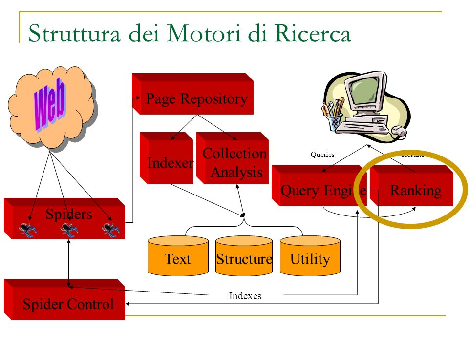 Struttura dei Motori di Ricerca Spider Control Spiders Ranking Indexer Page Repository Query Engine Collection Analysis TextStructureUtility QueriesResults Indexes