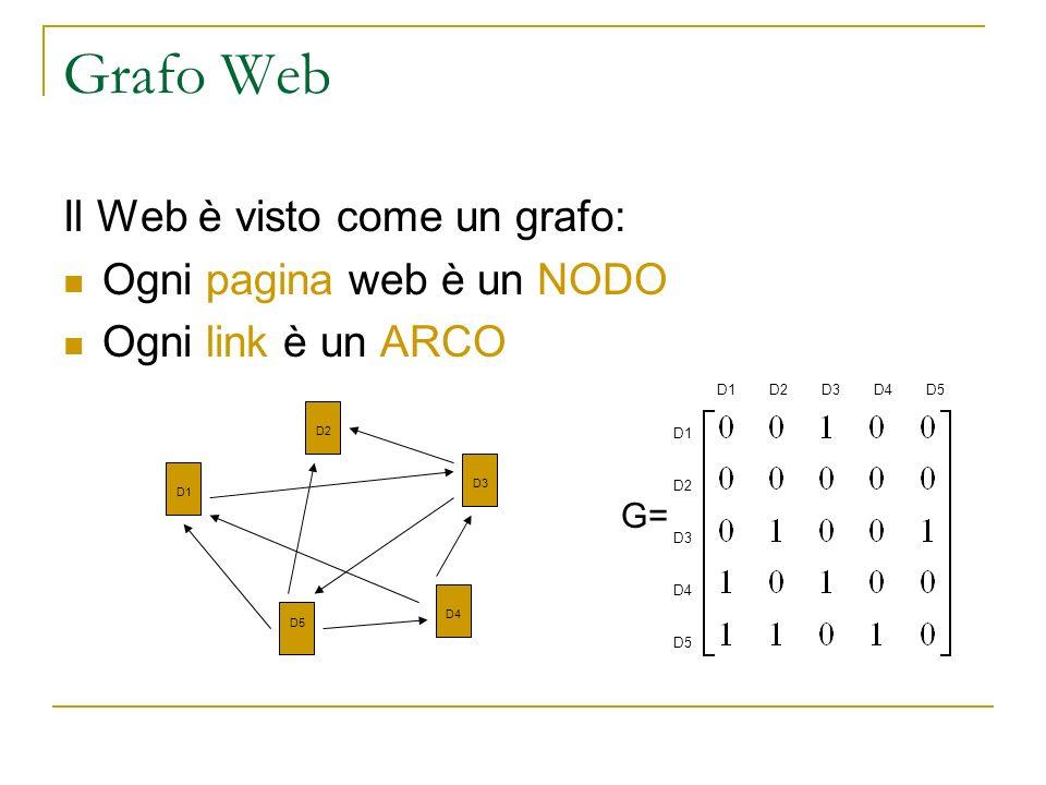 Grafo Web Il Web è visto come un grafo: Ogni pagina web è un NODO Ogni link è un ARCO D1 D3 D4 D5 D2 G= D1 D2 D3 D4 D1D2D3D4 D5