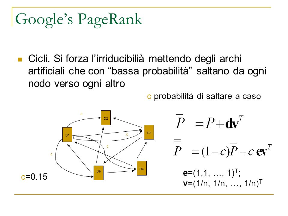 Googles PageRank Cicli.