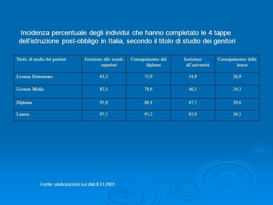 Titolo di studio dei genitoriIscrizione alle scuole superiori Conseguimento del diploma Iscrizione alluniversità Conseguimento della laurea Licenza Elementare63,272,934,926,9 Licenza Media82,378,646,524,3 Diploma95,988,467,739,6 Laurea97,595,285,936,5 Incidenza percentuale degli individui che hanno completato le 4 tappe dellistruzione post-obbligo in Italia, secondo il titolo di studio dei genitori Fonte: elaborazioni sui dati ILFI 2001