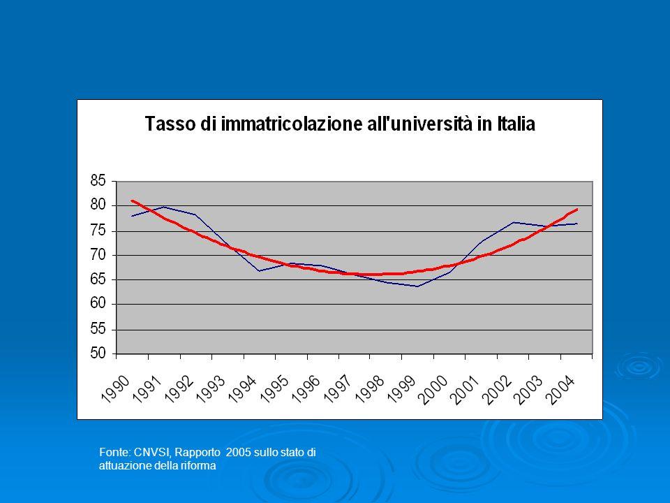 Fonte: CNVSI, Rapporto 2005 sullo stato di attuazione della riforma
