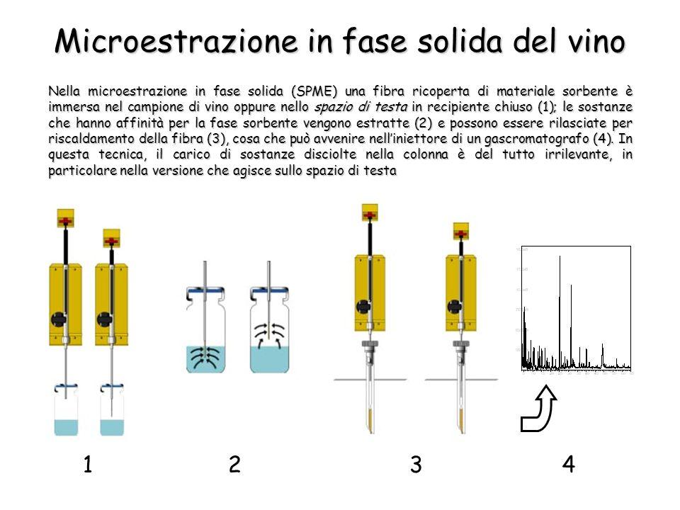 Microestrazione in fase solida del vino Nella microestrazione in fase solida (SPME) una fibra ricoperta di materiale sorbente è immersa nel campione di vino oppure nello spazio di testa in recipiente chiuso (1); le sostanze che hanno affinità per la fase sorbente vengono estratte (2) e possono essere rilasciate per riscaldamento della fibra (3), cosa che può avvenire nelliniettore di un gascromatografo (4).