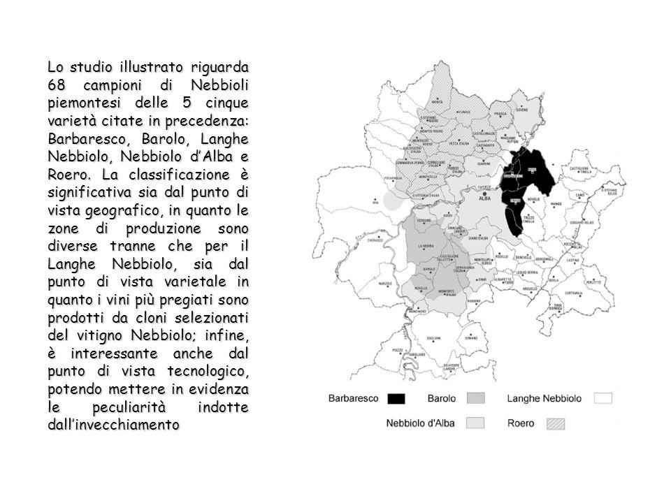 Lo studio illustrato riguarda 68 campioni di Nebbioli piemontesi delle 5 cinque varietà citate in precedenza: Barbaresco, Barolo, Langhe Nebbiolo, Nebbiolo dAlba e Roero.