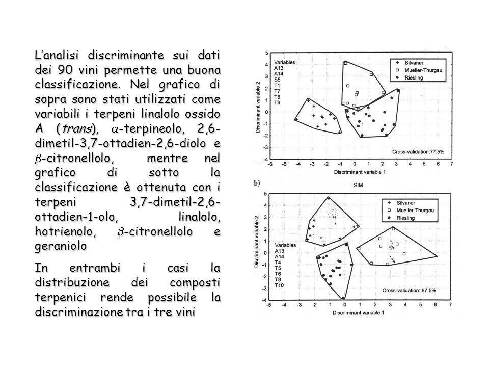Lanalisi discriminante sui dati dei 90 vini permette una buona classificazione.