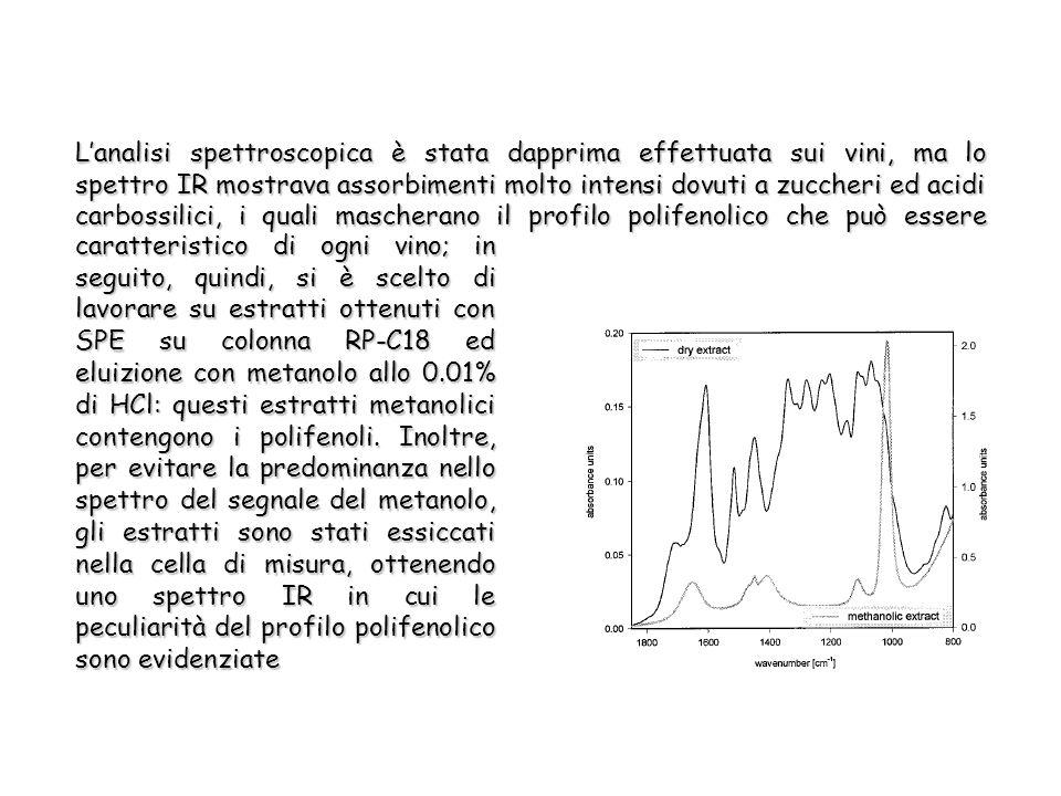 Lanalisi spettroscopica è stata dapprima effettuata sui vini, ma lo spettro IR mostrava assorbimenti molto intensi dovuti a zuccheri ed acidi carbossilici, i quali mascherano il profilo polifenolico che può essere caratteristico di ogni vino; in seguito, quindi, si è scelto di lavorare su estratti ottenuti con SPE su colonna RP-C18 ed eluizione con metanolo allo 0.01% di HCl: questi estratti metanolici contengono i polifenoli.