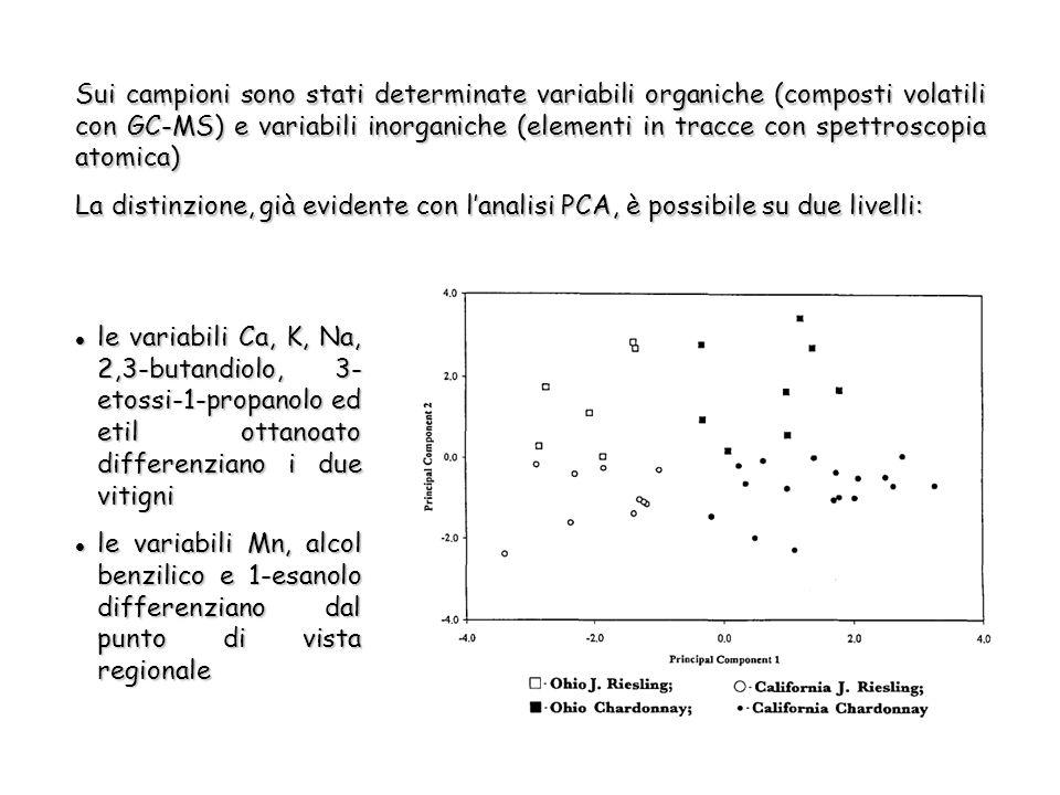 Sui campioni sono stati determinate variabili organiche (composti volatili con GC-MS) e variabili inorganiche (elementi in tracce con spettroscopia atomica) La distinzione, già evidente con lanalisi PCA, è possibile su due livelli: le variabili Ca, K, Na, 2,3-butandiolo, 3- etossi-1-propanolo ed etil ottanoato differenziano i due vitigni le variabili Ca, K, Na, 2,3-butandiolo, 3- etossi-1-propanolo ed etil ottanoato differenziano i due vitigni le variabili Mn, alcol benzilico e 1-esanolo differenziano dal punto di vista regionale le variabili Mn, alcol benzilico e 1-esanolo differenziano dal punto di vista regionale