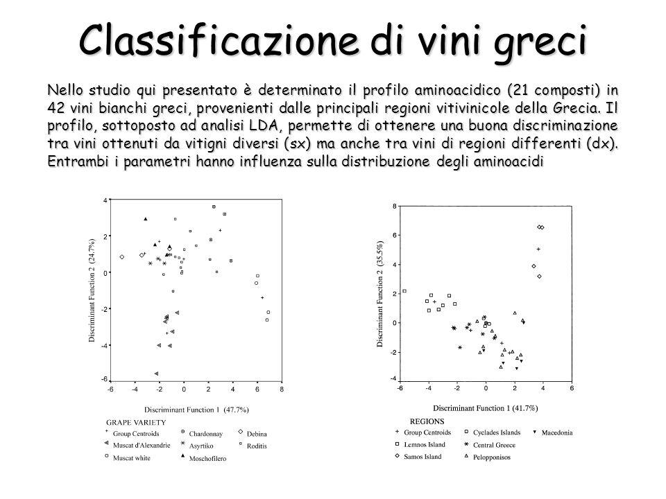 Nello studio qui presentato è determinato il profilo aminoacidico (21 composti) in 42 vini bianchi greci, provenienti dalle principali regioni vitivinicole della Grecia.