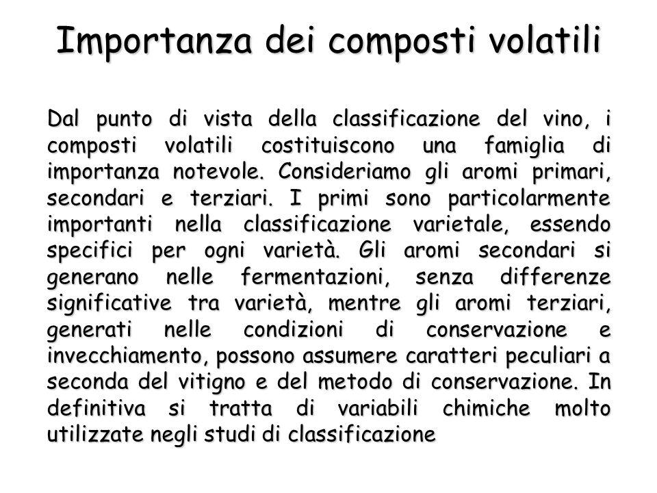 Dal punto di vista della classificazione del vino, i composti volatili costituiscono una famiglia di importanza notevole.