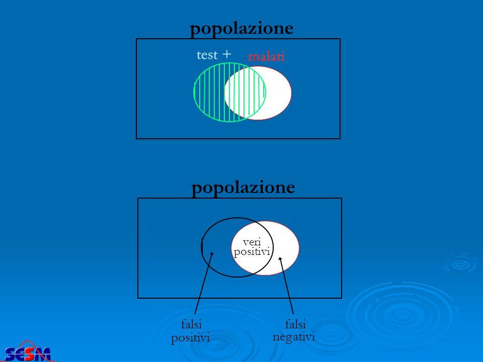popolazione malati test + falsi positivi falsi negativi veri
