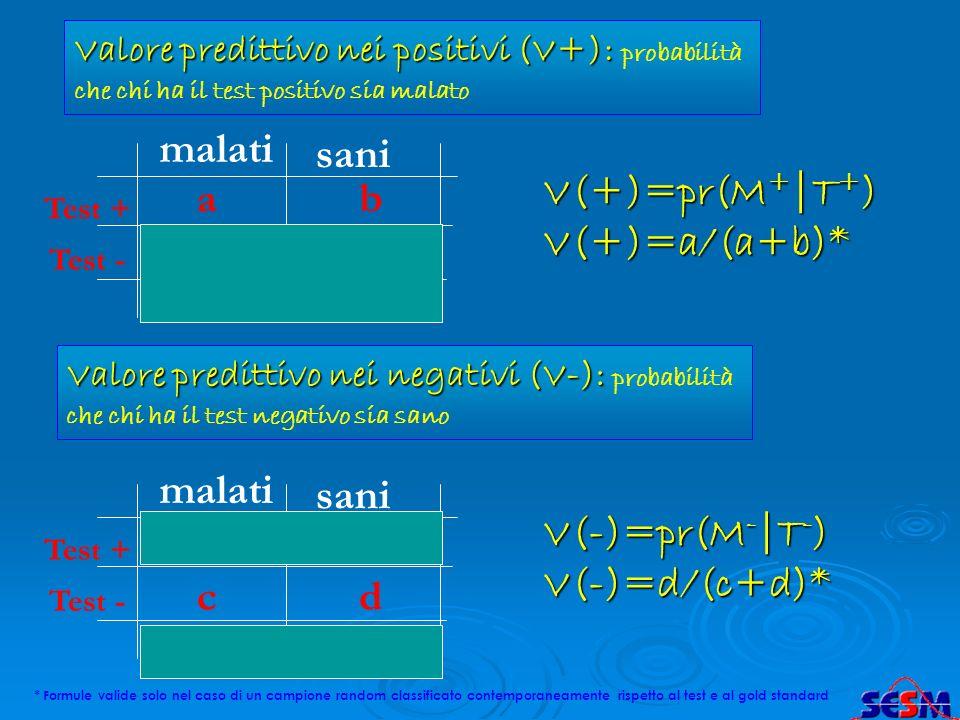 malati a c sani b d Test + Test - a+c b+d Valore predittivo nei positivi (V+): Valore predittivo nei positivi (V+): probabilità che chi ha il test pos