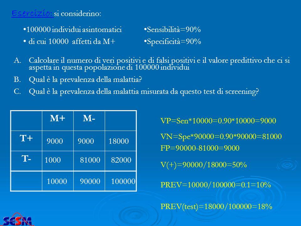 Esercizio: si considerino: 100000 individui asintomatici di cui 10000 affetti da M+ Sensibilità=90% Specificità=90% A.Calcolare il numero di veri posi