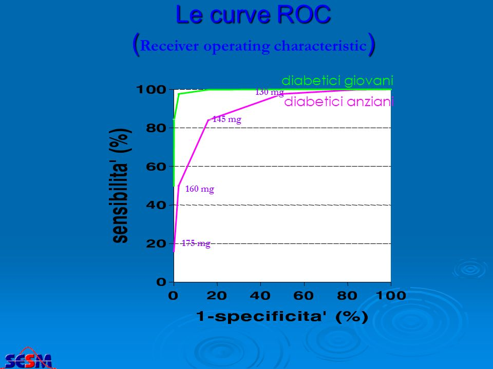 Le curve ROC () ( Receiver operating characteristic ) diabetici giovani diabetici anziani 160 mg 175 mg 145 mg 130 mg