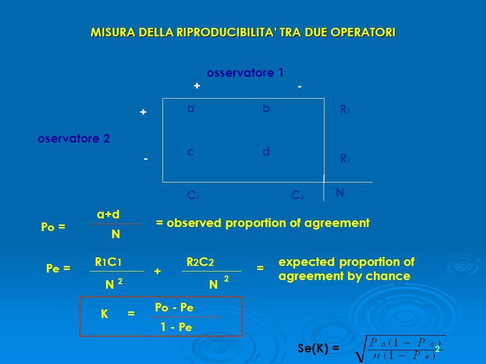 MISURA DELLA RIPRODUCIBILITA TRA DUE OPERATORI osservatore 1 a b c d oservatore 2 + - +- R1R1 R2R2 C1C1 C2C2 N P o = a+d N = observed proportion of ag