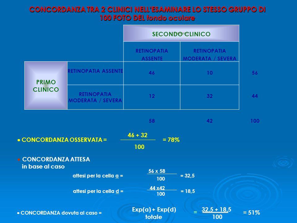 CONCORDANZA TRA 2 CLINICI NELL ESAMINARE LO STESSO GRUPPO DI 100 FOTO DEL fondo oculare SECONDO CLINICO RETINOPATIA ASSENTE RETINOPATIA MODERATA / SEV