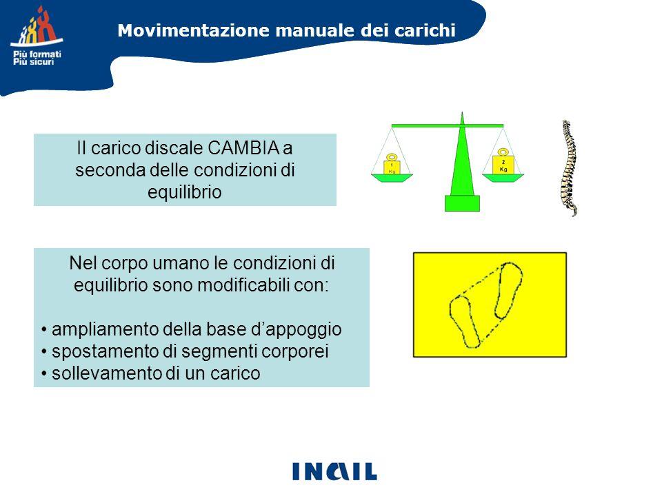 Movimentazione manuale dei carichi Il carico discale CAMBIA a seconda delle condizioni di equilibrio Nel corpo umano le condizioni di equilibrio sono