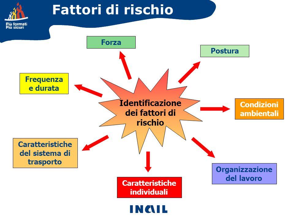 Fattori di rischio Identificazione dei fattori di rischio Postura Condizioni ambientali Organizzazione del lavoro Caratteristiche individuali Caratter