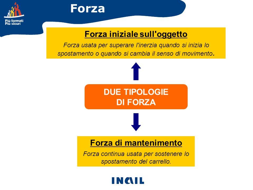 Forza iniziale sull'oggetto Forza usata per superare l'inerzia quando si inizia lo spostamento o quando si cambia il senso di movimento. Forza di mant