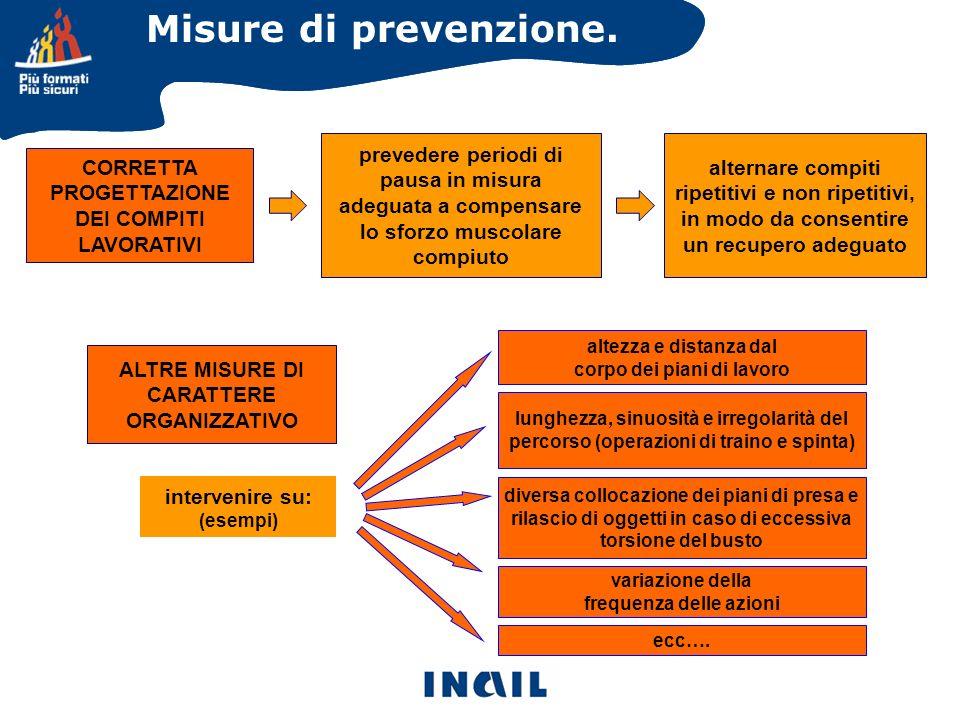 Misure di prevenzione. CORRETTA PROGETTAZIONE DEI COMPITI LAVORATIVI intervenire su: (esempi) ALTRE MISURE DI CARATTERE ORGANIZZATIVO altezza e distan