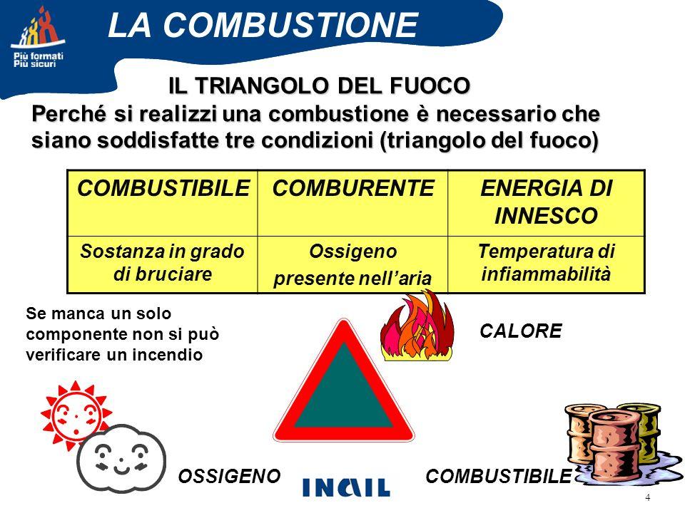 4 IL TRIANGOLO DEL FUOCO Perché si realizzi una combustione è necessario che siano soddisfatte tre condizioni (triangolo del fuoco) COMBUSTIBILE CALORE OSSIGENO COMBUSTIBILECOMBURENTEENERGIA DI INNESCO Sostanza in grado di bruciare Ossigeno presente nellaria Temperatura di infiammabilità LA COMBUSTIONE Se manca un solo componente non si può verificare un incendio