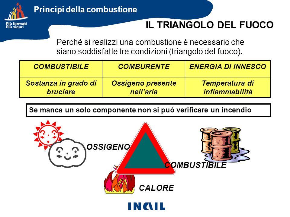 Perché si realizzi una combustione è necessario che siano soddisfatte tre condizioni (triangolo del fuoco). CALORE COMBUSTIBILECOMBURENTEENERGIA DI IN