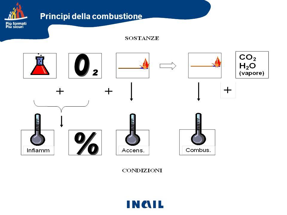 CLASSE C: FUOCHI DI GAS; Metano, GPL, acetilene, idrogeno … CLASSE D: FUOCHI DI METALLI; Magnesio, sodio, alluminio CLASSE E: FUOCHI DI NATURA ELETTRICA.
