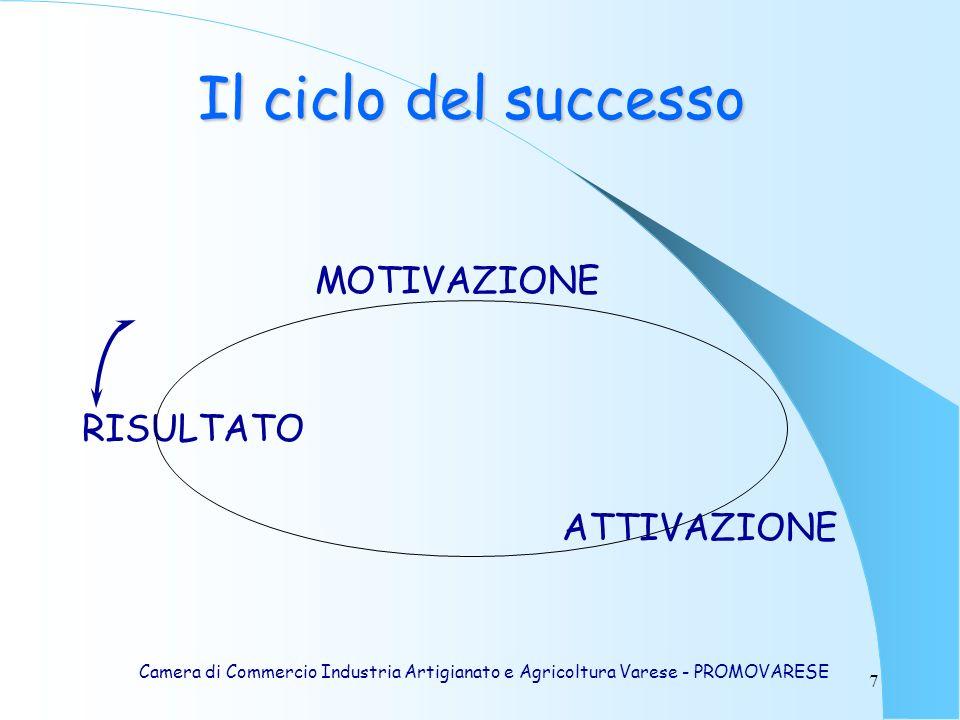 7 MOTIVAZIONE RISULTATO ATTIVAZIONE Il ciclo del successo Camera di Commercio Industria Artigianato e Agricoltura Varese - PROMOVARESE