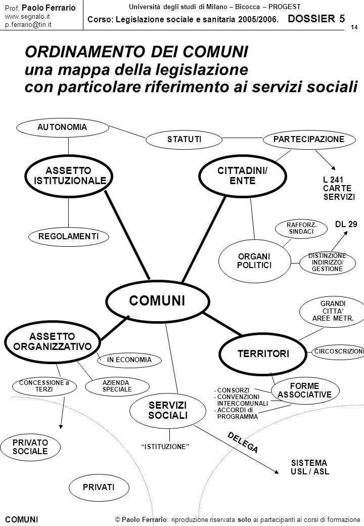 14 © Paolo Ferrario: riproduzione riservata solo ai partecipanti ai corsi di formazione Prof. Paolo Ferrario www.segnalo.it p.ferrario@tin.it Universi
