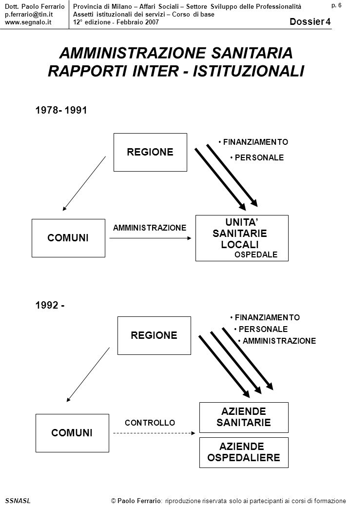 p. 6 © Paolo Ferrario: riproduzione riservata solo ai partecipanti ai corsi di formazione Dott.