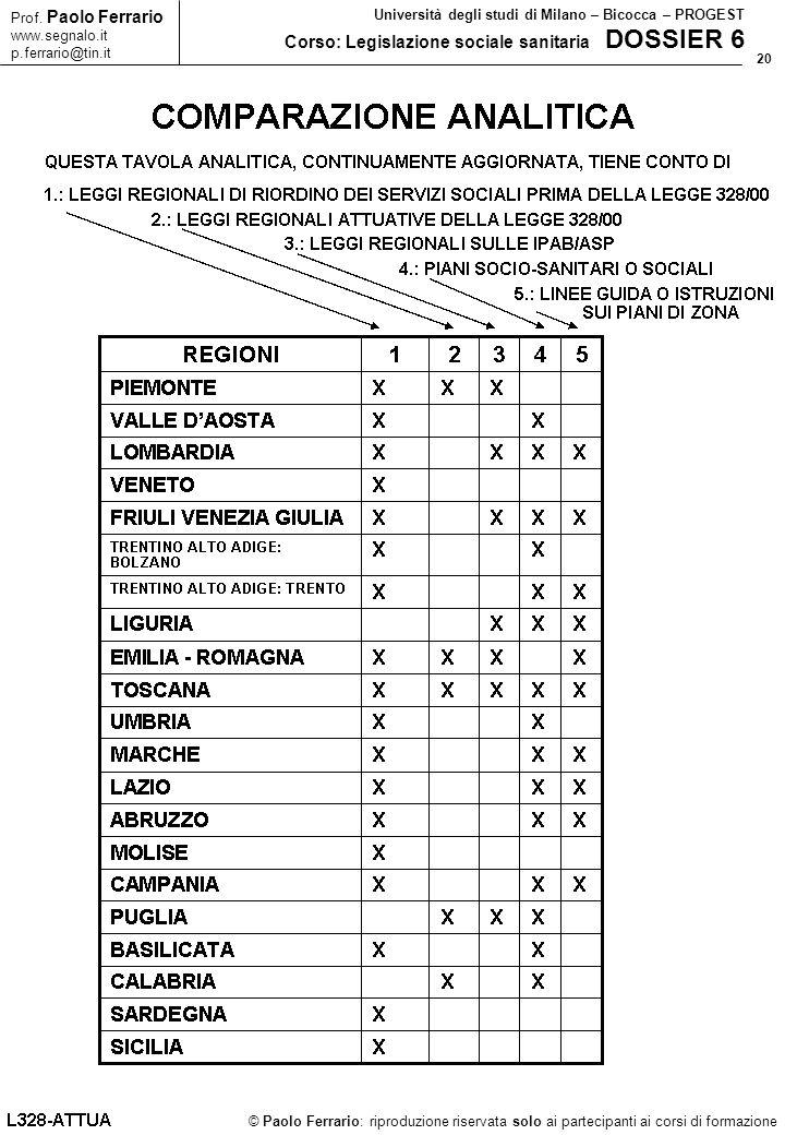 20 © Paolo Ferrario: riproduzione riservata solo ai partecipanti ai corsi di formazione Prof. Paolo Ferrario www.segnalo.it p.ferrario@tin.it Universi