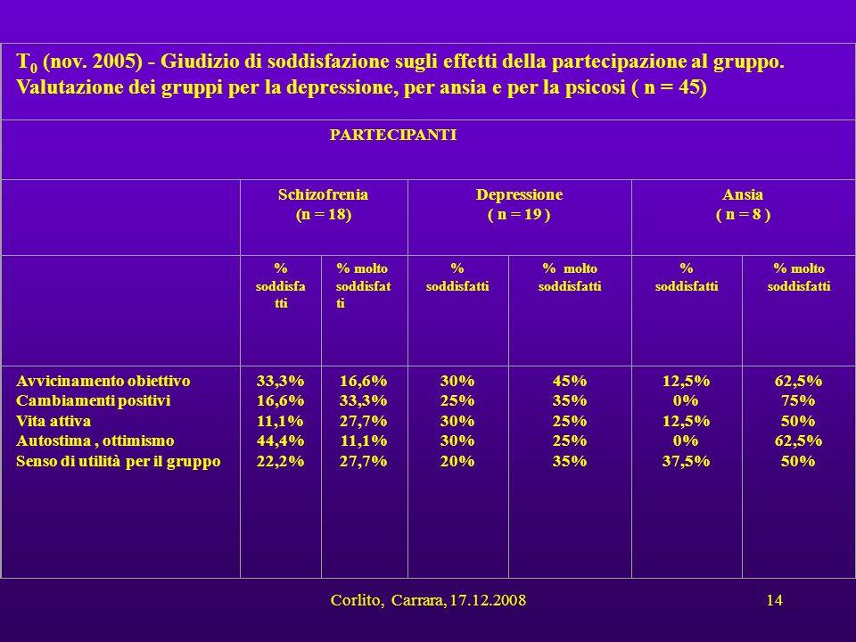 Corlito, Carrara, 17.12.200814 T 0 (nov. 2005) - Giudizio di soddisfazione sugli effetti della partecipazione al gruppo. Valutazione dei gruppi per la