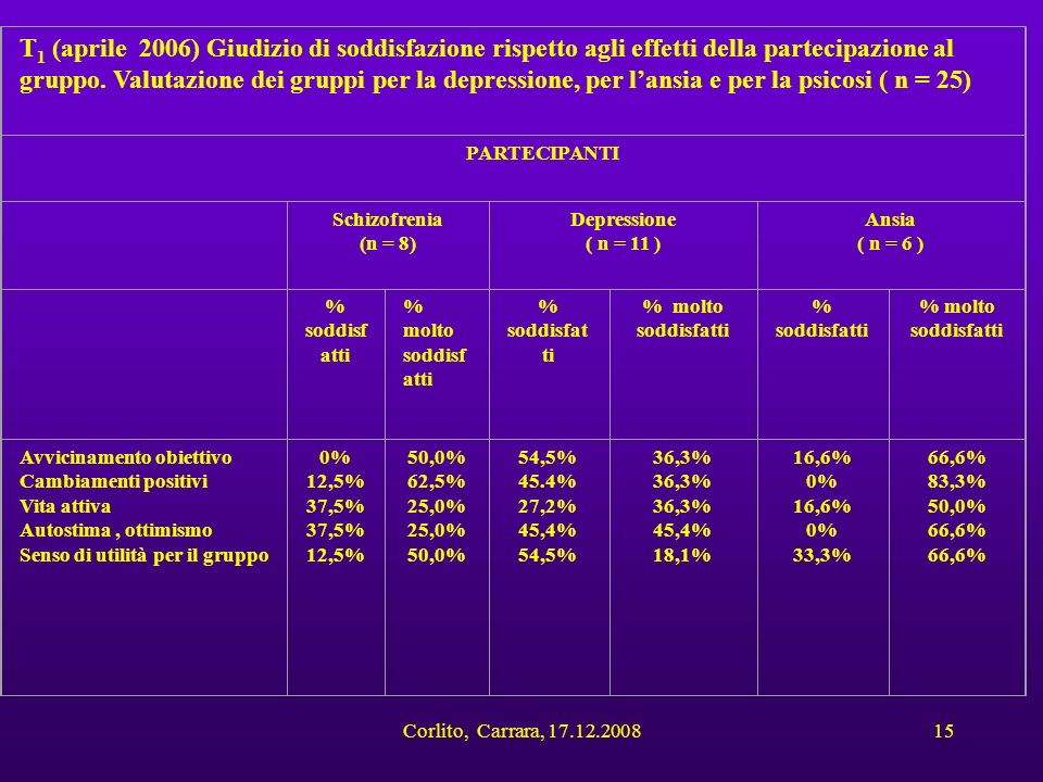 Corlito, Carrara, 17.12.200815 T 1 (aprile 2006) Giudizio di soddisfazione rispetto agli effetti della partecipazione al gruppo. Valutazione dei grupp