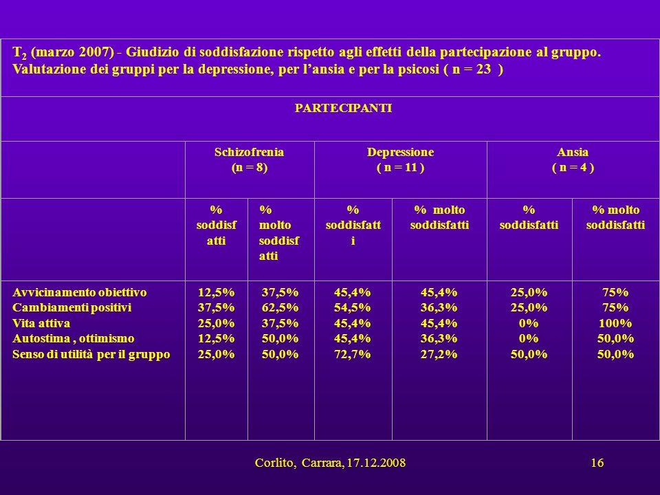 Corlito, Carrara, 17.12.200816 T 2 (marzo 2007) - Giudizio di soddisfazione rispetto agli effetti della partecipazione al gruppo. Valutazione dei grup