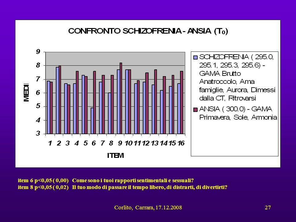 Corlito, Carrara, 17.12.200827 item 6 p<0,05 ( 0,00) Come sono i tuoi rapporti sentimentali e sessuali? item 8 p<0,05 ( 0,02) Il tuo modo di passare i