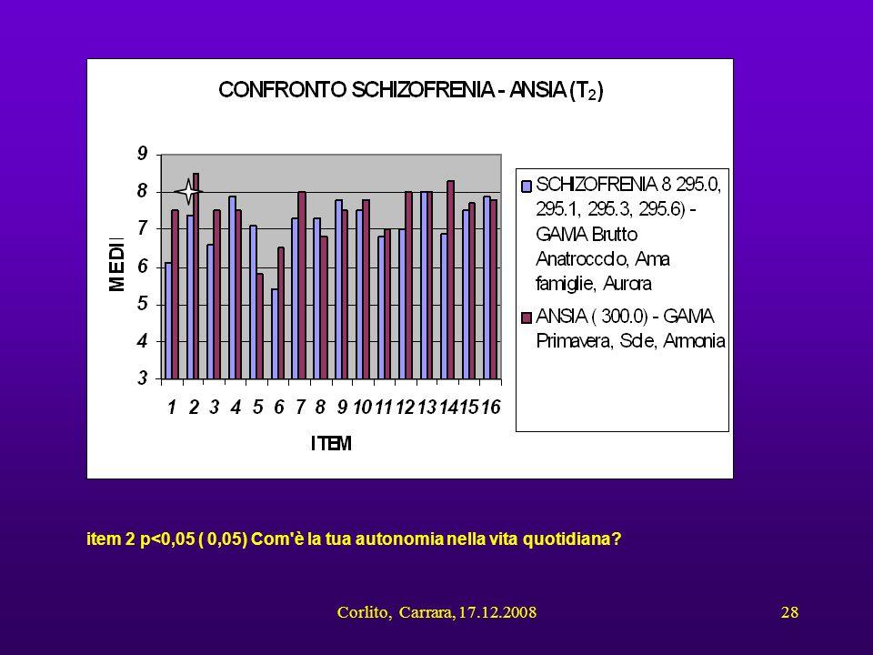 Corlito, Carrara, 17.12.200828 item 2 p<0,05 ( 0,05) Com'è la tua autonomia nella vita quotidiana?