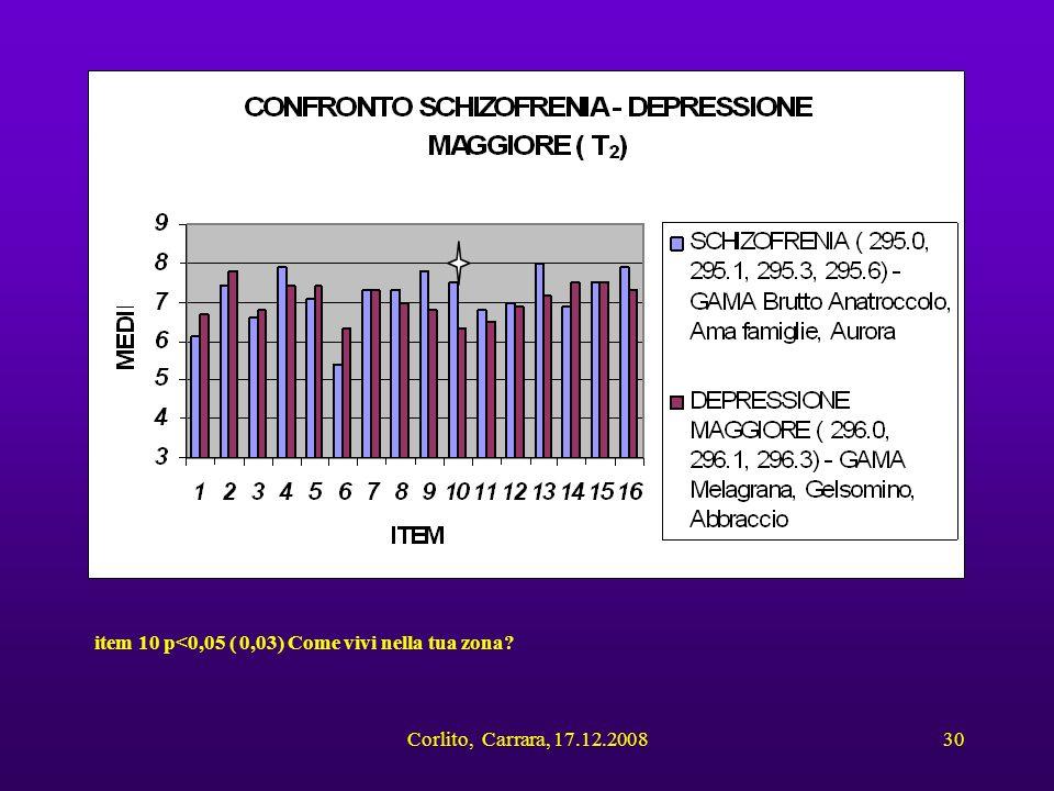 Corlito, Carrara, 17.12.200830 item 10 p<0,05 ( 0,03) Come vivi nella tua zona?