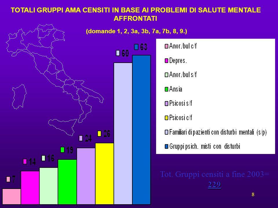 8 TOTALI GRUPPI AMA CENSITI IN BASE AI PROBLEMI DI SALUTE MENTALE AFFRONTATI (domande 1, 2, 3a, 3b, 7a, 7b, 8, 9.) 229 Tot. Gruppi censiti a fine 2003