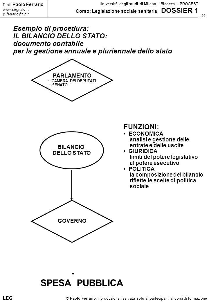 30 © Paolo Ferrario: riproduzione riservata solo ai partecipanti ai corsi di formazione Prof.