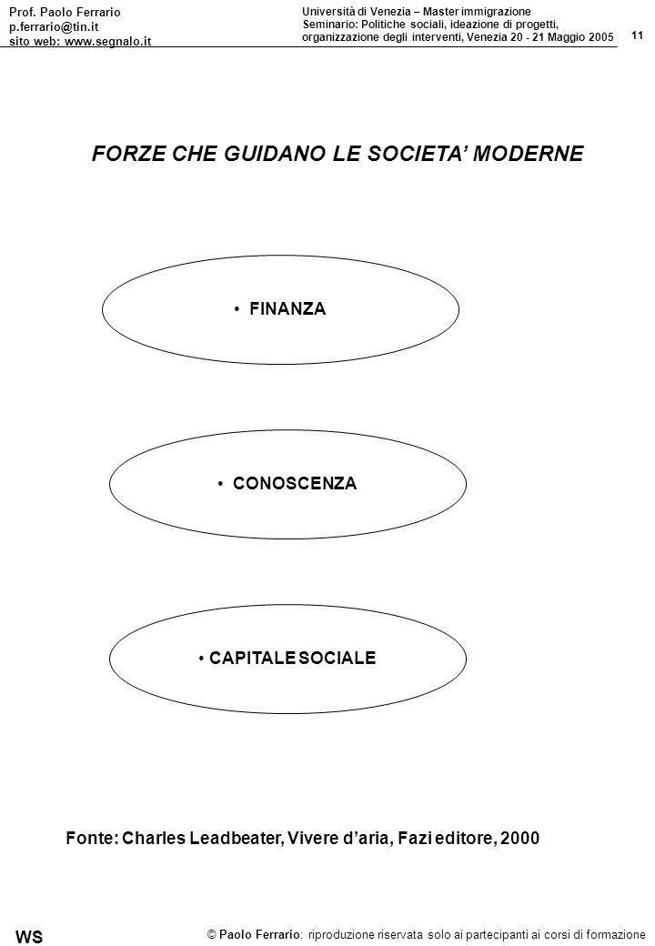 Prof. Paolo Ferrario p.ferrario@tin.it sito web: www.segnalo.it 11 Università di Venezia – Master immigrazione Seminario: Politiche sociali, ideazione