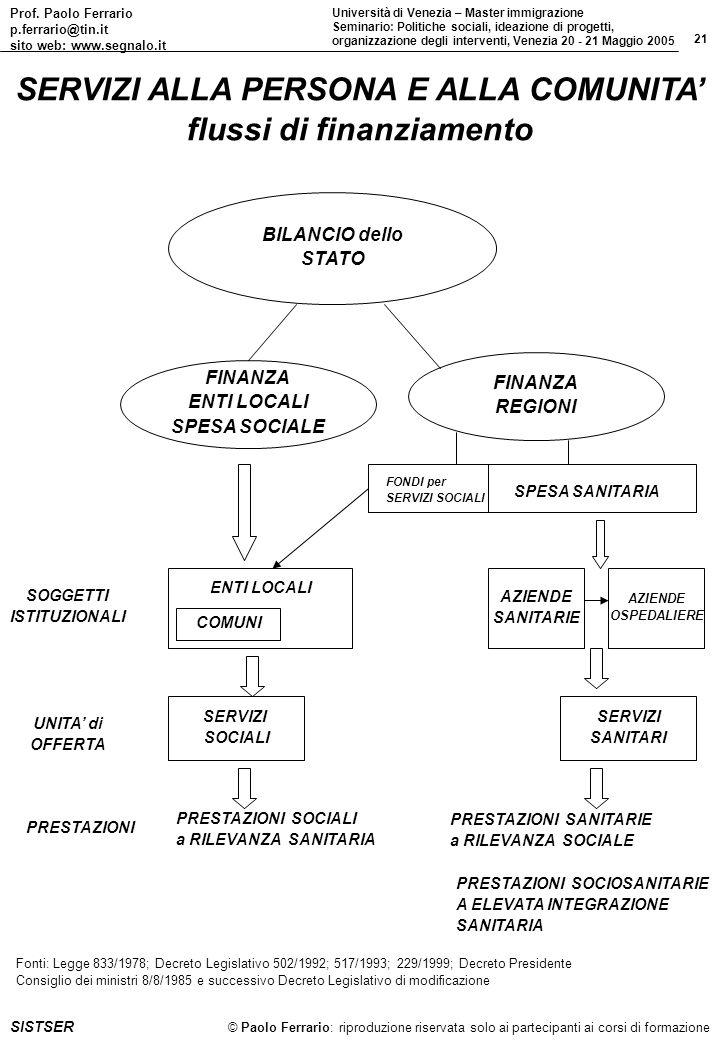 Prof. Paolo Ferrario p.ferrario@tin.it sito web: www.segnalo.it 21 Università di Venezia – Master immigrazione Seminario: Politiche sociali, ideazione