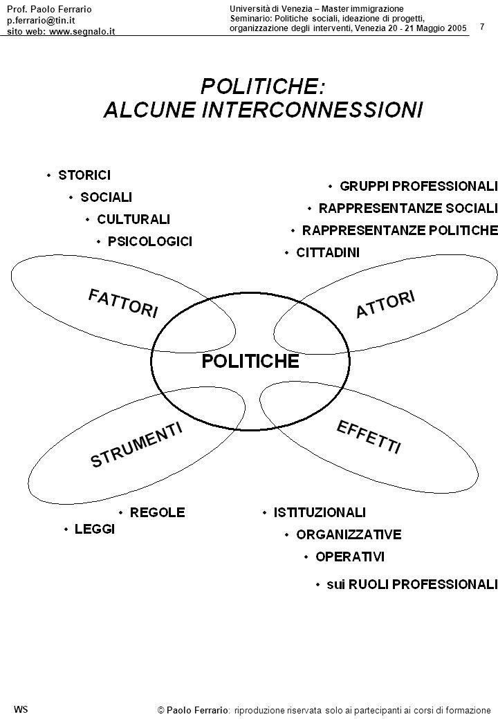 Prof. Paolo Ferrario p.ferrario@tin.it sito web: www.segnalo.it 7 Università di Venezia – Master immigrazione Seminario: Politiche sociali, ideazione