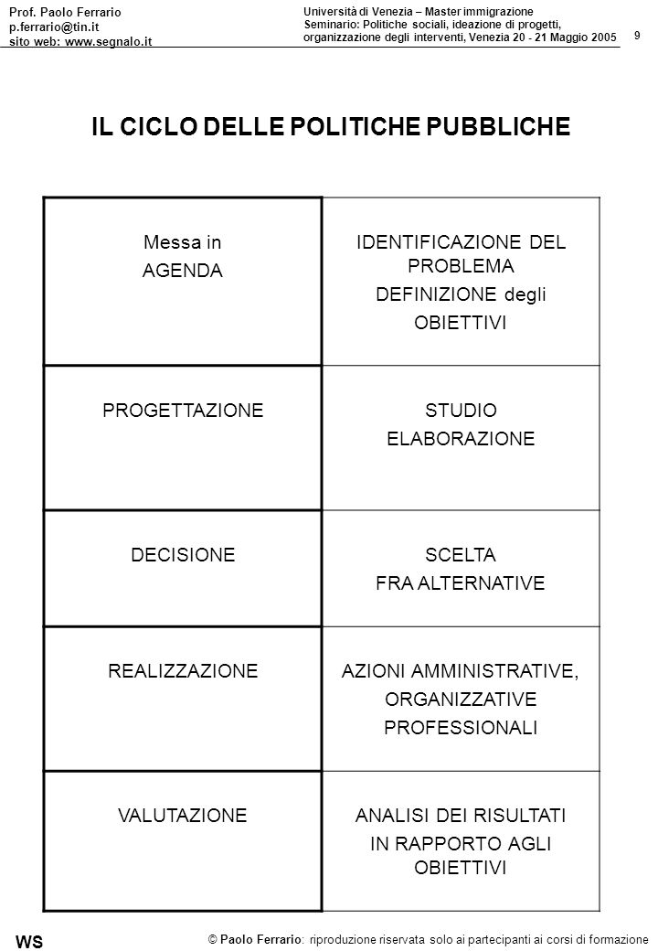 Prof. Paolo Ferrario p.ferrario@tin.it sito web: www.segnalo.it 9 Università di Venezia – Master immigrazione Seminario: Politiche sociali, ideazione