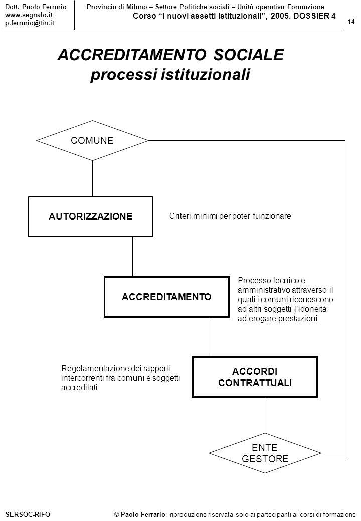 14 © Paolo Ferrario: riproduzione riservata solo ai partecipanti ai corsi di formazione Dott.