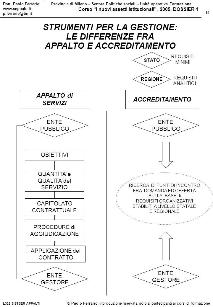 15 © Paolo Ferrario: riproduzione riservata solo ai partecipanti ai corsi di formazione Dott.