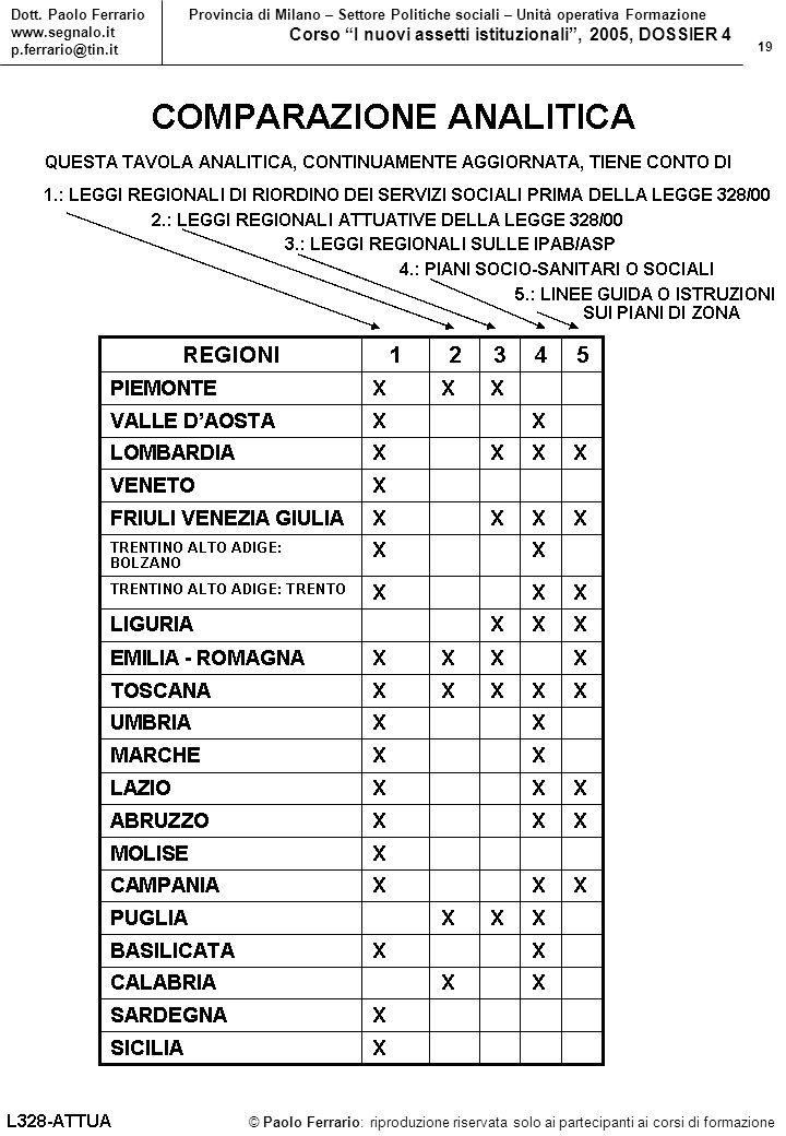 19 © Paolo Ferrario: riproduzione riservata solo ai partecipanti ai corsi di formazione Dott.
