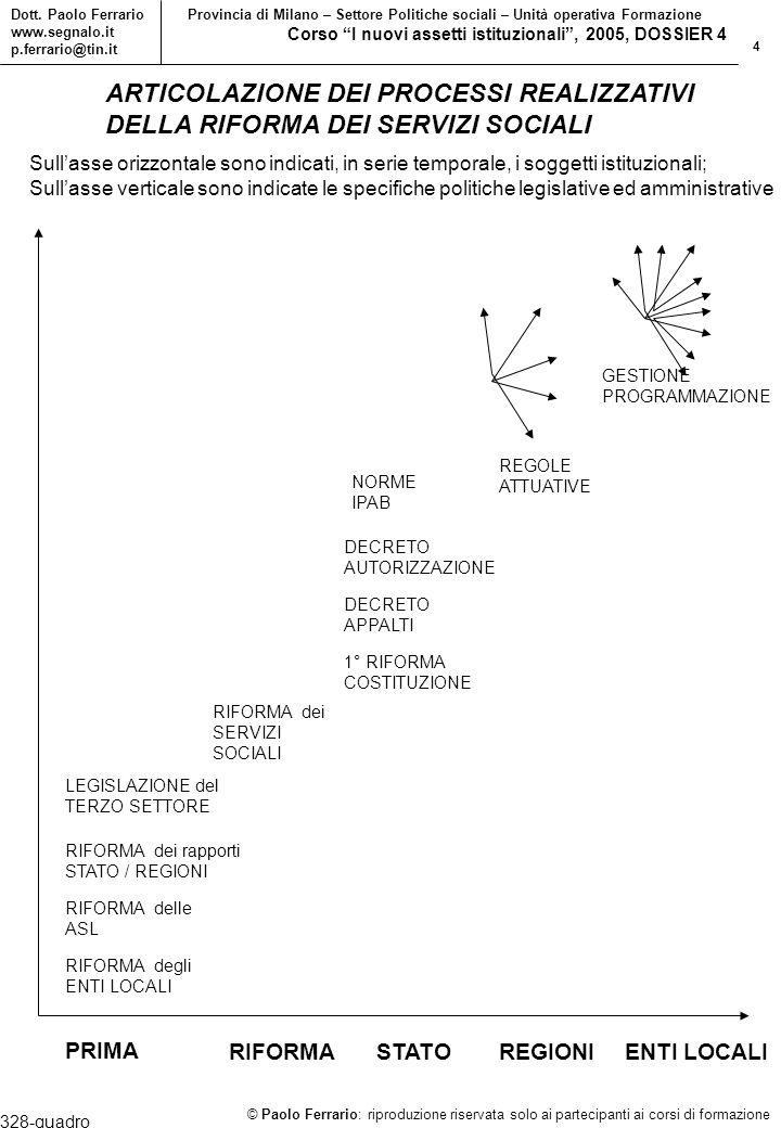 25 © Paolo Ferrario: riproduzione riservata solo ai partecipanti ai corsi di formazione Dott.